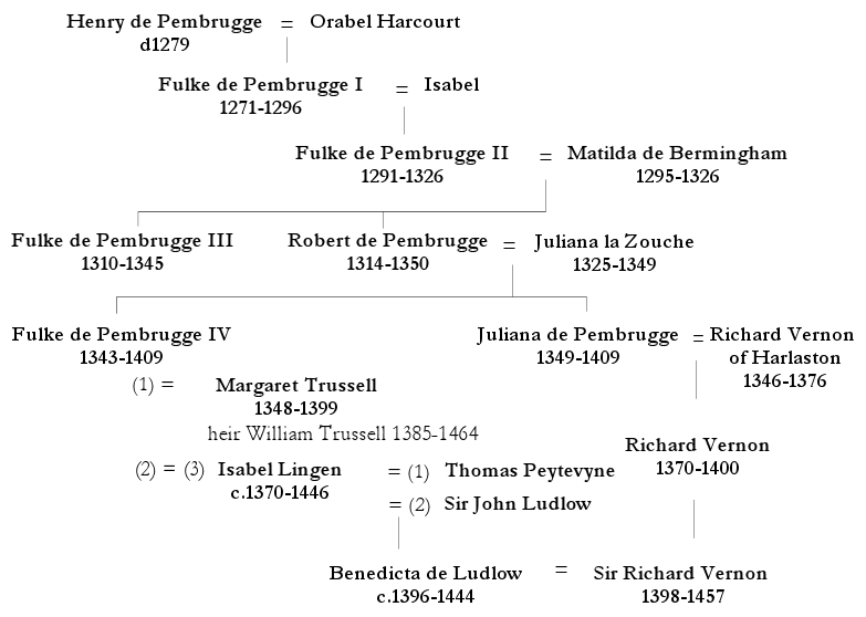 Pembrugge family tree